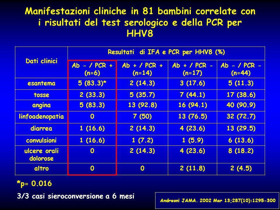Manifestazioni cliniche in 81 bambini correlate con i risultati del test serologico e della PCR per HHV8 Dati clinici Resultati di IFA e PCR per HHV8 (%) Ab - / PCR + (n=6) Ab + / PCR + (n=14) Ab + / PCR - (n=17) Ab - / PCR - (n=44) esantema5 (83.3)*2 (14.3)3 (17.6)5 (11.3) tosse2 (33.3)5 (35.7)7 (44.1)17 (38.6) angina5 (83.3)13 (92.8)16 (94.1)40 (90.9) linfoadenopatia07 (50)13 (76.5)32 (72.7) diarrea1 (16.6)2 (14.3)4 (23.6)13 (29.5) convulsioni1 (16.6)1 (7.2)1 (5.9)6 (13.6) ulcere orali dolorose 02 (14.3)4 (23.6)8 (18.2) altro002 (11.8)2 (4.5) *p= 0.016 3/3 casi sieroconversione a 6 mesi Andreoni JAMA.
