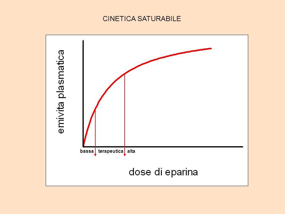 bassaterapeuticaalta CINETICA SATURABILE