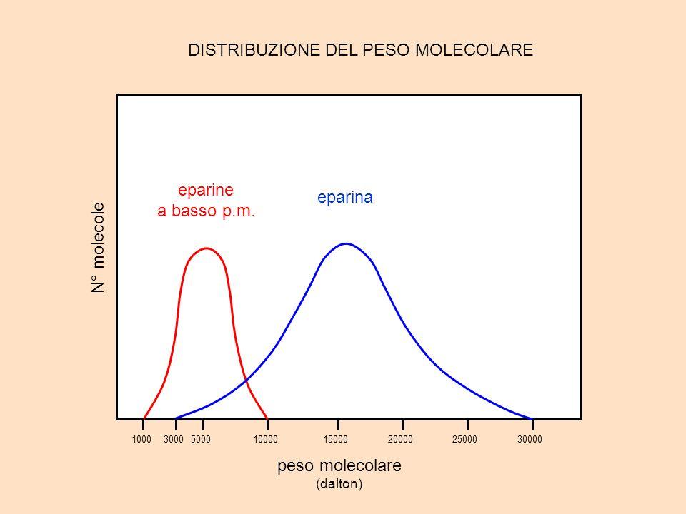 100050001000015000200002500030000 peso molecolare (dalton) N° molecole 3000 eparine a basso p.m. eparina DISTRIBUZIONE DEL PESO MOLECOLARE