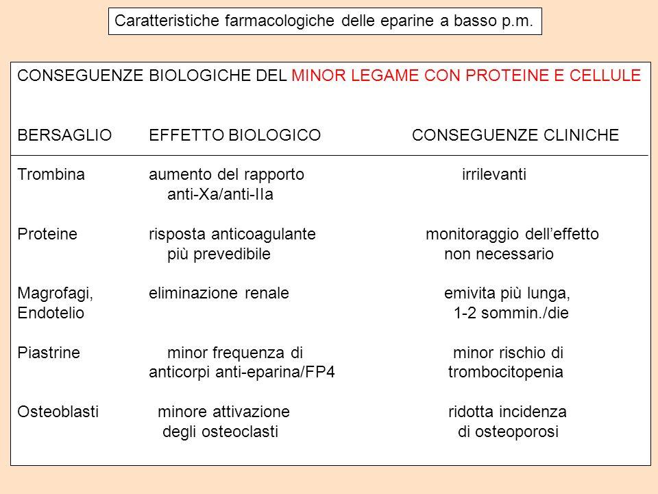 Caratteristiche farmacologiche delle eparine a basso p.m. CONSEGUENZE BIOLOGICHE DEL MINOR LEGAME CON PROTEINE E CELLULE BERSAGLIOEFFETTO BIOLOGICOCON