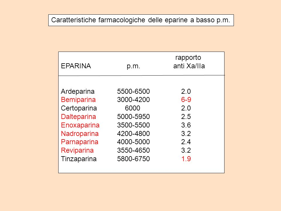 Caratteristiche farmacologiche delle eparine a basso p.m. rapporto EPARINA p.m. anti Xa/IIa Ardeparina5500-6500 2.0 Bemiparina3000-4200 6-9 Certoparin