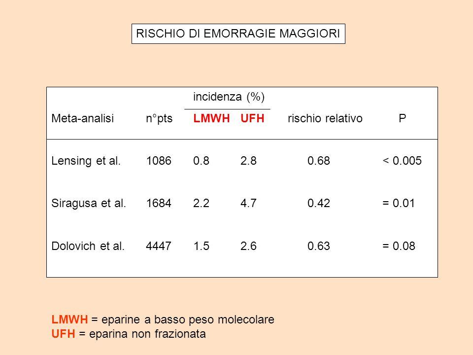RISCHIO DI EMORRAGIE MAGGIORI incidenza (%) Meta-analisin°ptsLMWHUFHrischio relativo P Lensing et al.10860.82.8 0.68< 0.005 Siragusa et al.16842.24.7