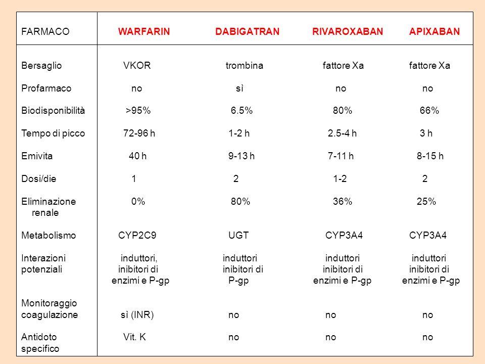 FARMACOWARFARINDABIGATRANRIVAROXABANAPIXABAN Bersaglio VKOR trombina fattore Xafattore Xa Profarmaco no sì no no Biodisponibilità >95% 6.5% 80% 66% Te
