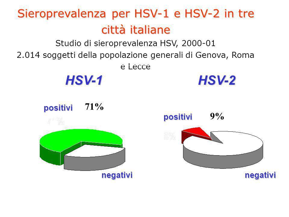 Sieroprevalenza per HSV-1 e HSV-2 in tre città italiane Sieroprevalenza per HSV-1 e HSV-2 in tre città italiane Studio di sieroprevalenza HSV, 2000-01