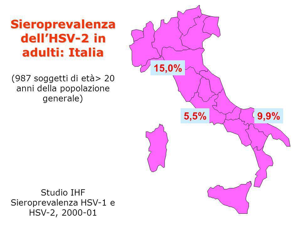 15,0% 5,5%9,9% Sieroprevalenza dellHSV-2 in adulti: Italia (987 soggetti di età> 20 anni della popolazione generale) Studio IHF Sieroprevalenza HSV-1
