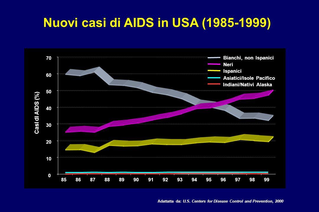 Nuovi casi di AIDS in USA (1985-1999) 0 10 20 30 40 50 60 70 858687888990919293949596979899 Casi di AIDS (%) Bianchi, non Ispanici Neri Ispanici Asiat
