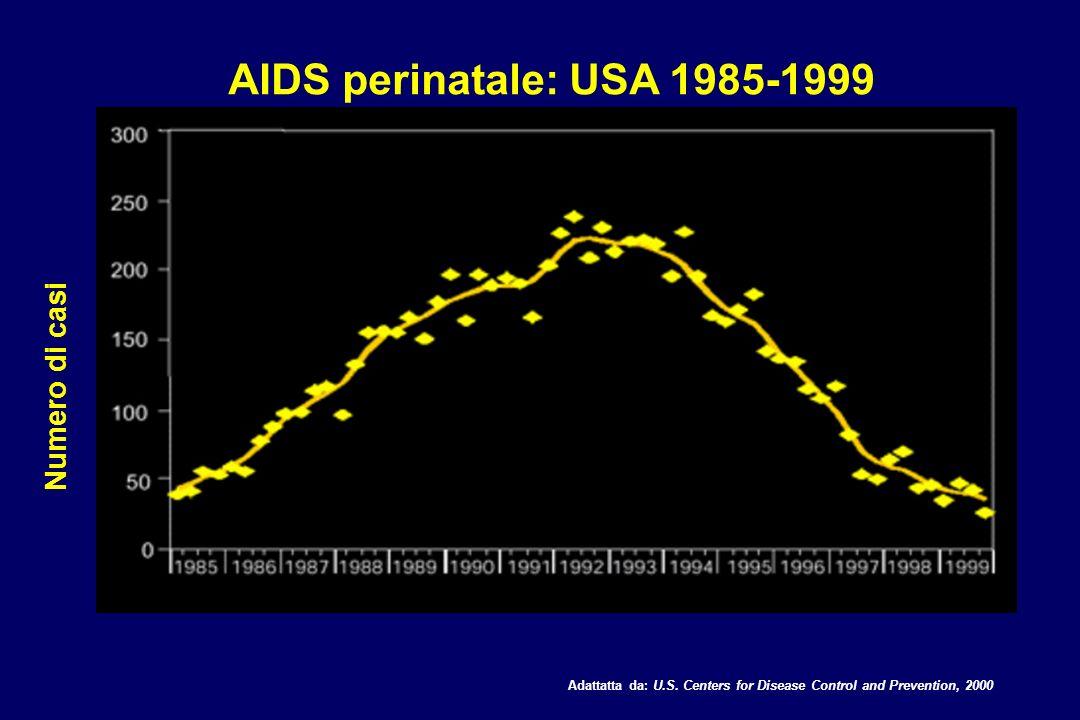 AIDS perinatale: USA 1985-1999 Numero di casi Adattatta da: U.S. Centers for Disease Control and Prevention, 2000