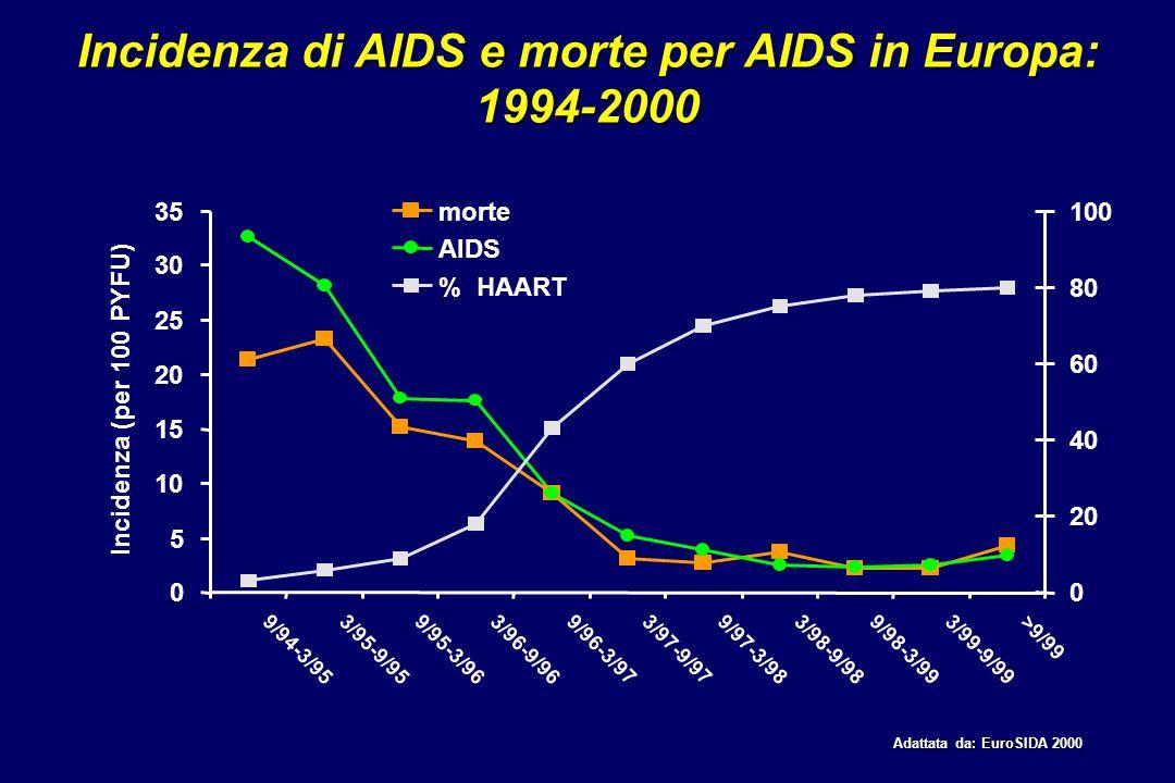 Incidenza di AIDS e morte per AIDS in Europa: 1994-2000 Adattata da: EuroSIDA 2000