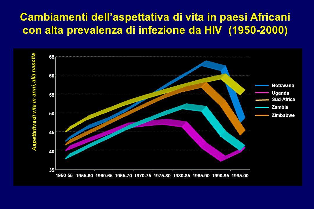 Cambiamenti dellaspettativa di vita in paesi Africani con alta prevalenza di infezione da HIV (1950-2000) Sud-Africa 35 40 45 50 55 60 65 1950-551955-