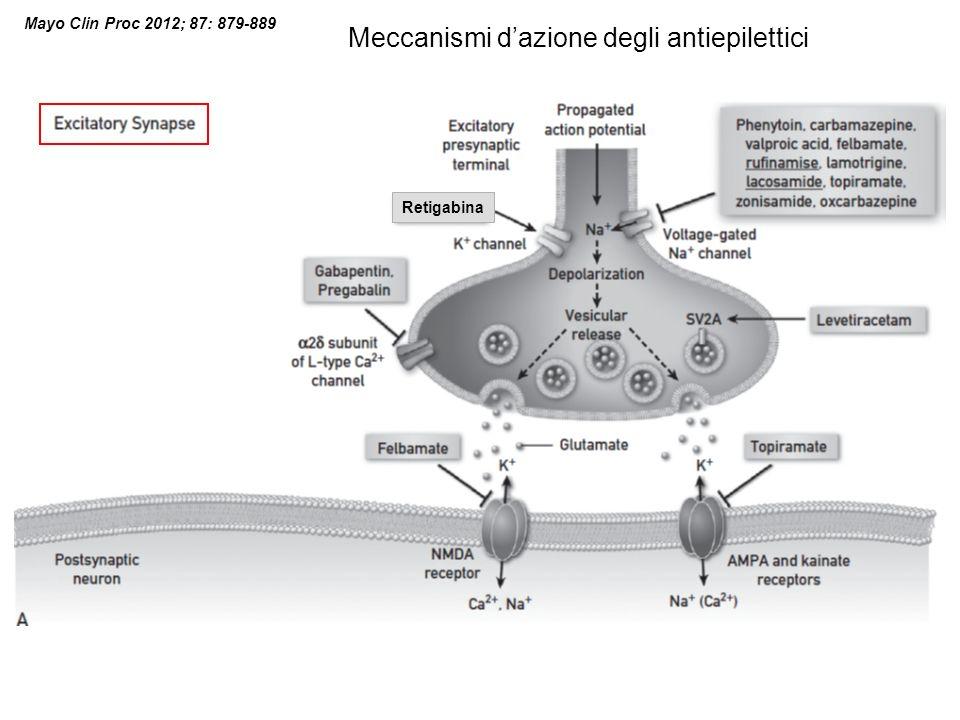 Mayo Clin Proc 2012; 87: 879-889 Meccanismi dazione degli antiepilettici Retigabina