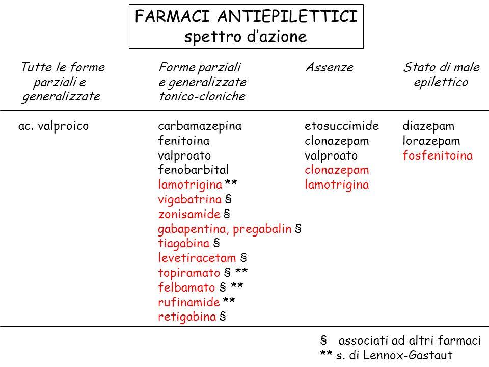 FARMACI ANTIEPILETTICI spettro dazione Tutte le forme Forme parzialiAssenzeStato di male parziali e e generalizzate epilettico generalizzate tonico-cloniche ac.