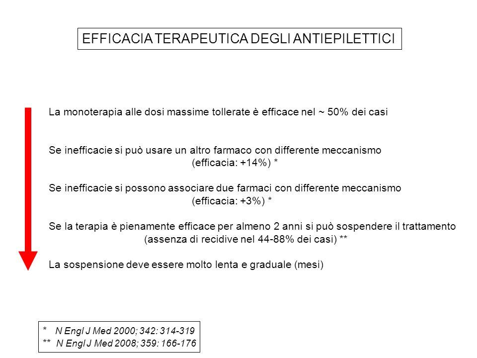 EFFICACIA TERAPEUTICA DEGLI ANTIEPILETTICI La monoterapia alle dosi massime tollerate è efficace nel ~ 50% dei casi Se inefficacie si può usare un altro farmaco con differente meccanismo (efficacia: +14%) * Se inefficacie si possono associare due farmaci con differente meccanismo (efficacia: +3%) * Se la terapia è pienamente efficace per almeno 2 anni si può sospendere il trattamento (assenza di recidive nel 44-88% dei casi) ** La sospensione deve essere molto lenta e graduale (mesi) * N Engl J Med 2000; 342: 314-319 ** N Engl J Med 2008; 359: 166-176