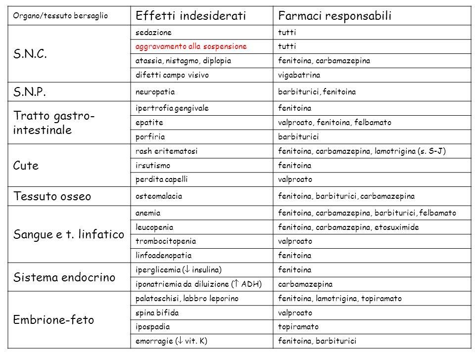 Organo/tessuto bersaglio Effetti indesideratiFarmaci responsabili S.N.C.