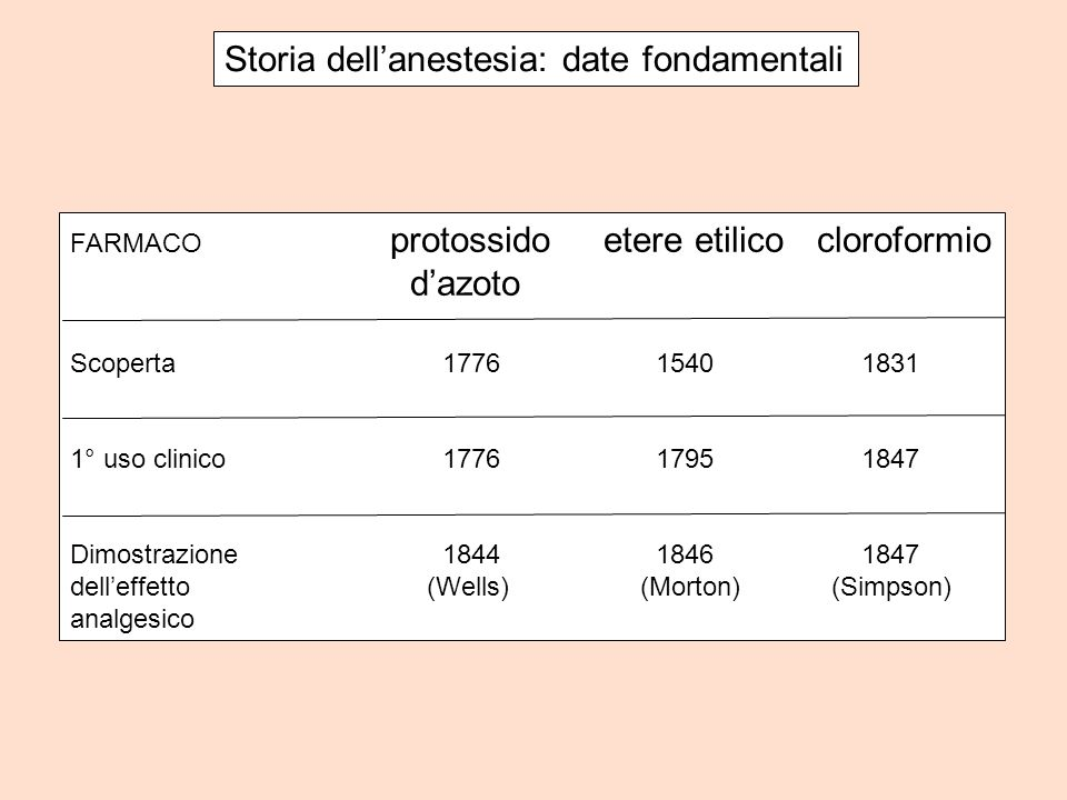 Storia dellanestesia: date fondamentali FARMACO protossidoetere etilicocloroformio dazoto Scoperta 1776 1540 1831 1° uso clinico 1776 1795 1847 Dimost