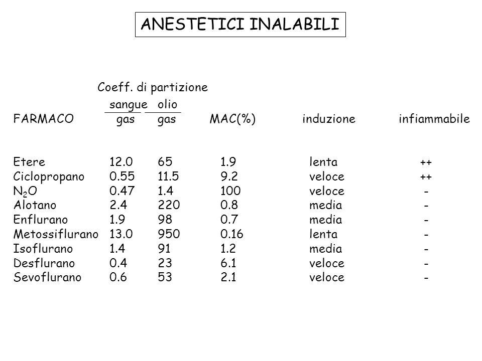 ANESTETICI INALABILI sangueolio FARMACO gasgas MAC(%)induzioneinfiammabile Etere12.065 1.9 lenta ++ Ciclopropano0.5511.5 9.2 veloce ++ N 2 O0.471.4 10