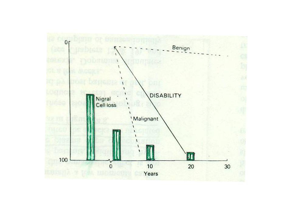 TRATTAMENTO delle fluttuazioni della risposta Preparati di l-DOPA a lento rilascio Aumentare la frequenza di somministrazione Ridurre lapporto proteico nella dieta Associare agonisti D 2, selegilina, entacapone Apomorfina s.c.