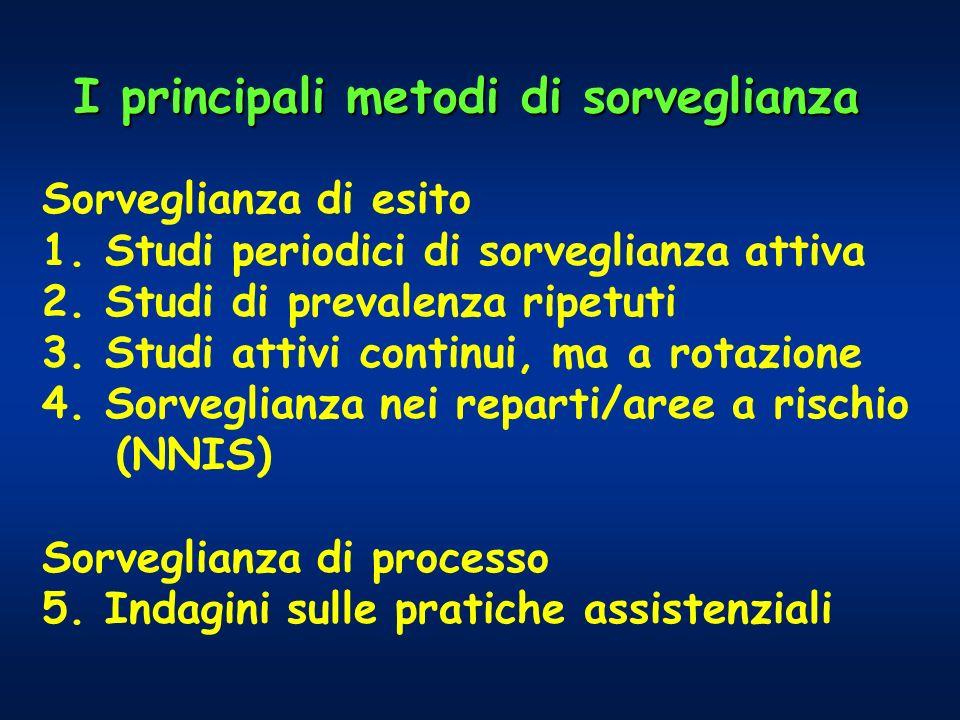 I principali metodi di sorveglianza Sorveglianza di esito 1. Studi periodici di sorveglianza attiva 2. Studi di prevalenza ripetuti 3. Studi attivi co