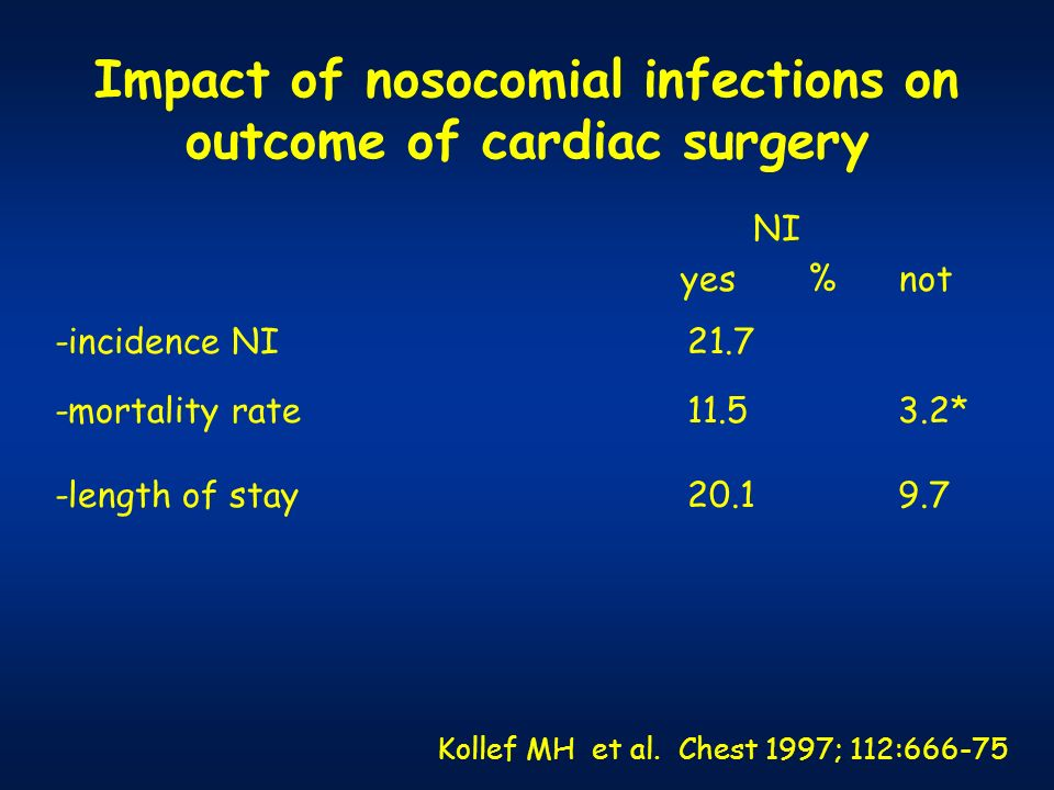 Impact of nosocomial infections on outcome of cardiac surgery NI yes % not -incidence NI 21.7 -mortality rate 11.5 3.2* -length of stay 20.1 9.7 Kolle