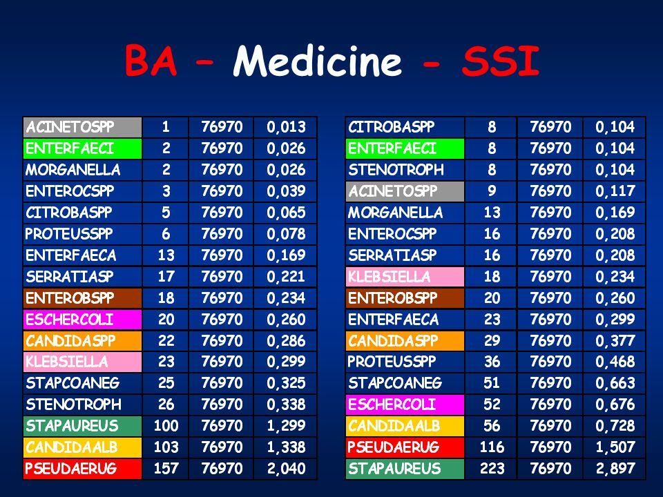 BA – Medicine - SSI