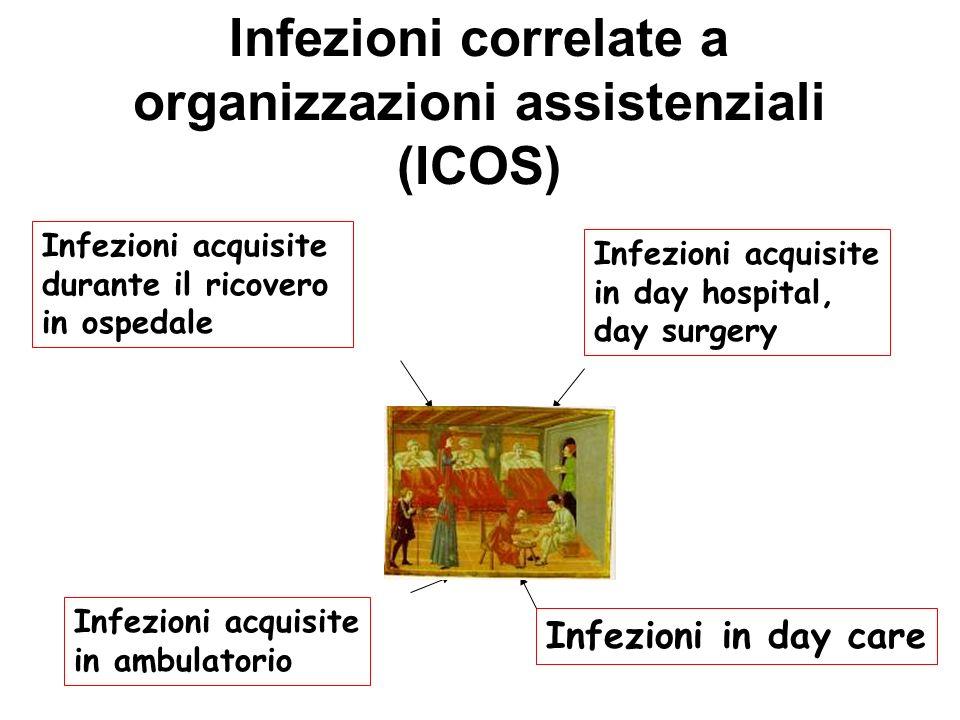 Infezioni correlate a organizzazioni assistenziali (ICOS) Infezioni acquisite durante il ricovero in ospedale Infezioni acquisite in day hospital, day