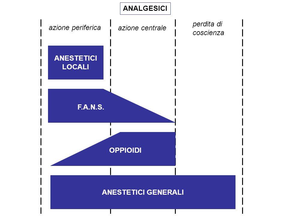 ANESTETICI LOCALI ANESTETICI GENERALI ANALGESICI azione periferica azione centrale perdita di coscienza F.A.N.S.