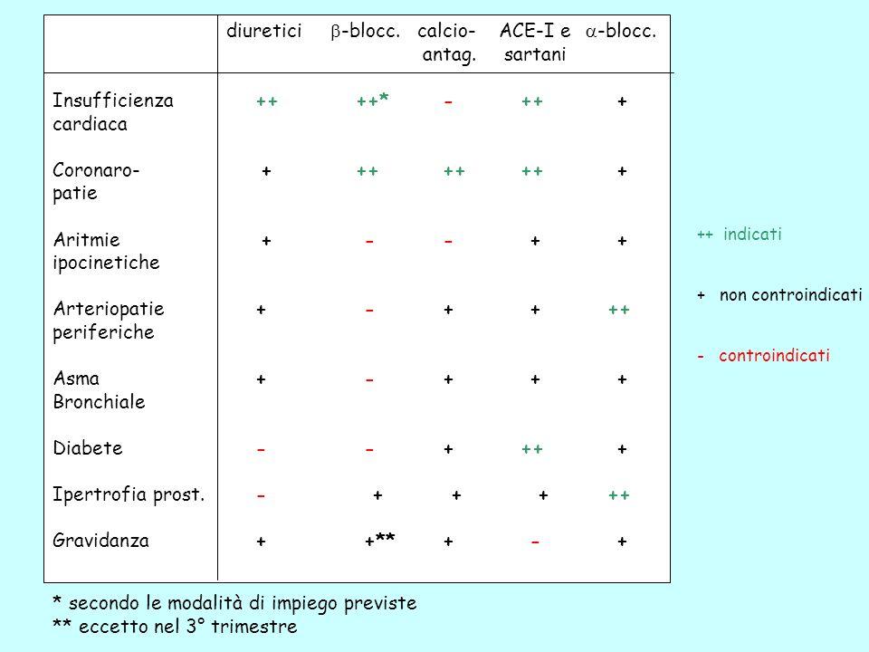 20 406080 anni Schema Bühler modificato -bloccanti *° ACE-inibitori * diuretici Ca-antagonisti Renina * effetto minore negli africani ° effetto maggiore nei cinesi