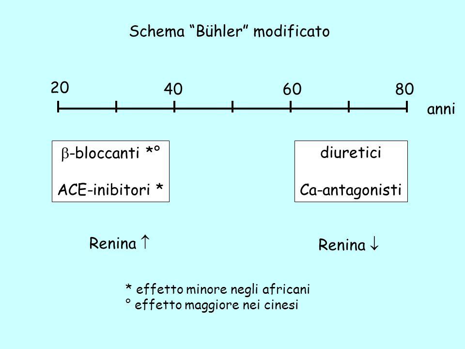 20 406080 anni Schema Bühler modificato -bloccanti *° ACE-inibitori * diuretici Ca-antagonisti Renina * effetto minore negli africani ° effetto maggio