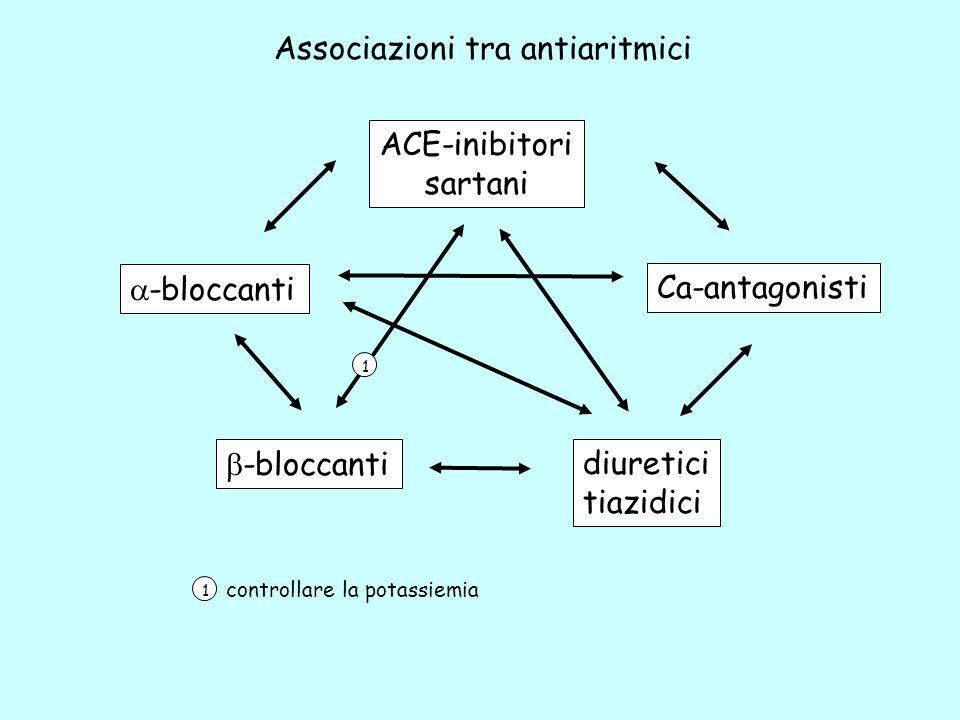 FREQUENZA CARDIACA VOLUME PLASMATICO RENINA PLASMATICA antiadrenergici (eccetto -bloccanti) antiadrenergici (eccetto -bloccanti) vasodilatatori arteriolari diuretici vasodil.