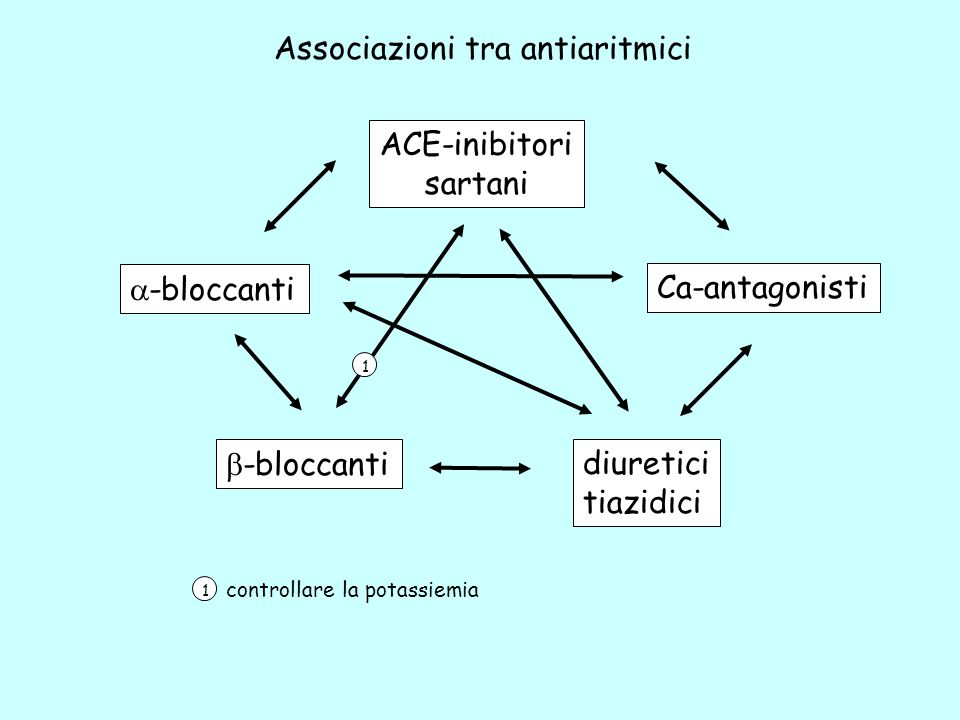 ACE-inibitori sartani Ca-antagonisti diuretici tiazidici -bloccanti Associazioni tra antiaritmici 1 1 controllare la potassiemia