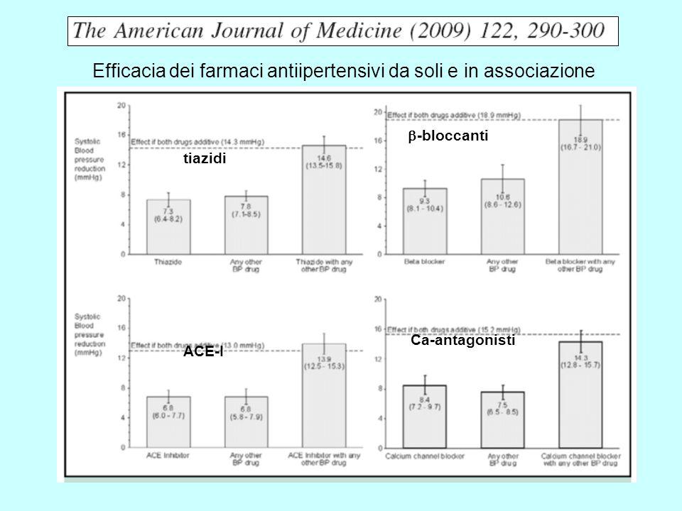 tiazidi Ca-antagonisti ACE-I -bloccanti Efficacia dei farmaci antiipertensivi da soli e in associazione