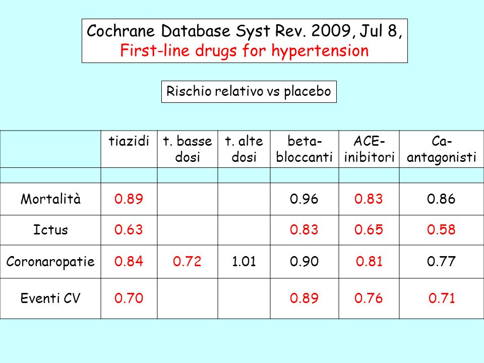 tiazidit. basse dosi t. alte dosi beta- bloccanti ACE- inibitori Ca- antagonisti Mortalità0.890.960.830.86 Ictus0.630.830.650.58 Coronaropatie0.840.72