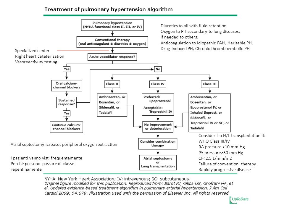 Diuretics to all with fluid retention. Oxygen to PH secondary to lung diseases, if needed to others. Anticoagulation to Idiopathic PAH, Heritable PH,