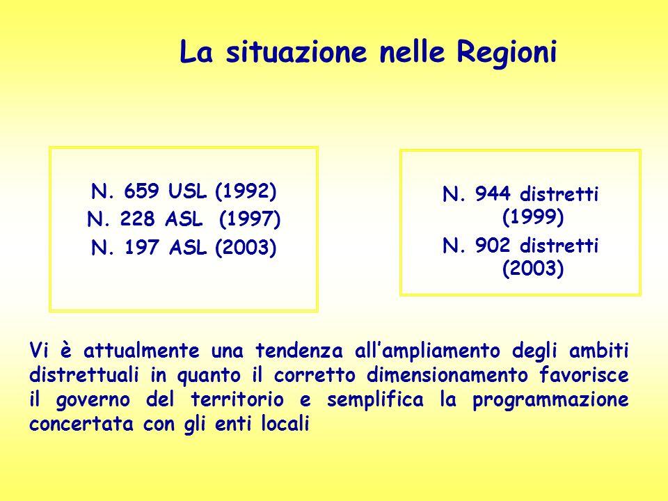 La situazione nelle Regioni N. 659 USL (1992) N. 228 ASL (1997) N. 197 ASL (2003) N. 944 distretti (1999) N. 902 distretti (2003) Vi è attualmente una