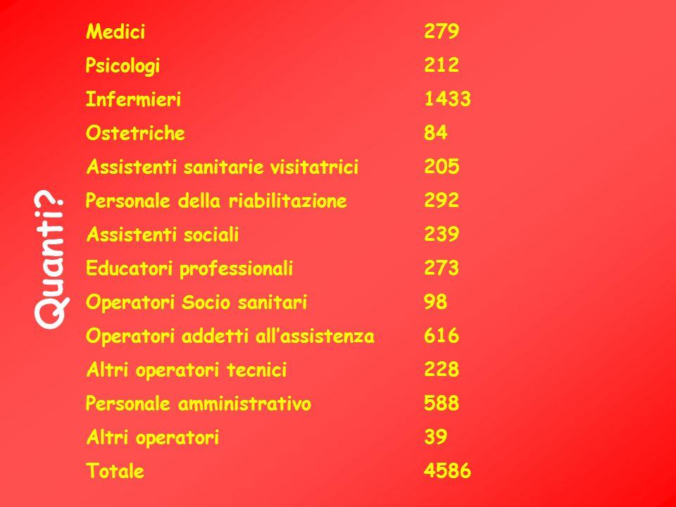 Medici 279 Psicologi 212 Infermieri1433 Ostetriche84 Assistenti sanitarie visitatrici205 Personale della riabilitazione292 Assistenti sociali239 Educa