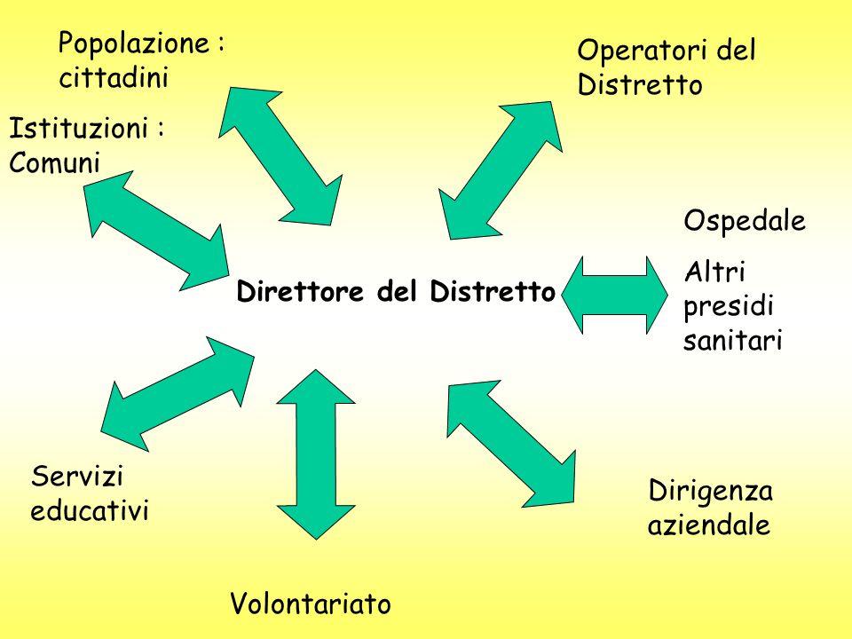 Direttore del Distretto Operatori del Distretto Popolazione : cittadini Istituzioni : Comuni Servizi educativi Volontariato Dirigenza aziendale Ospeda