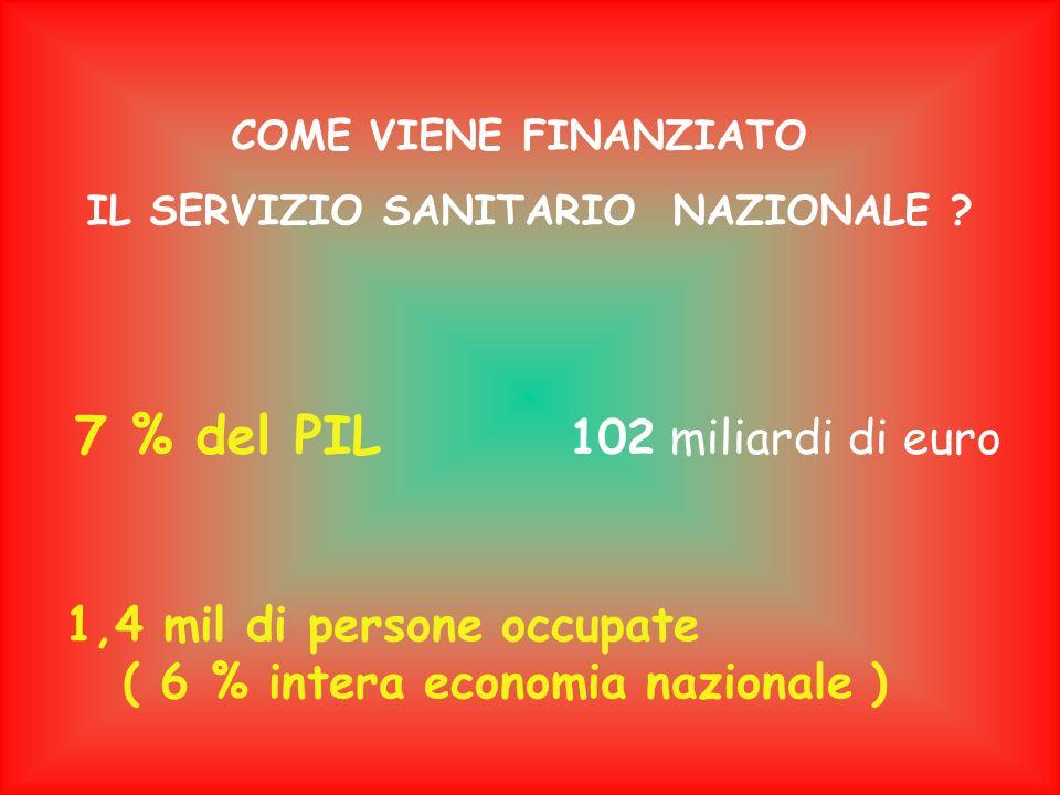 COME VIENE FINANZIATO IL SERVIZIO SANITARIO NAZIONALE ? 7 % del PIL 102 miliardi di euro 1,4 mil di persone occupate ( 6 % intera economia nazionale )