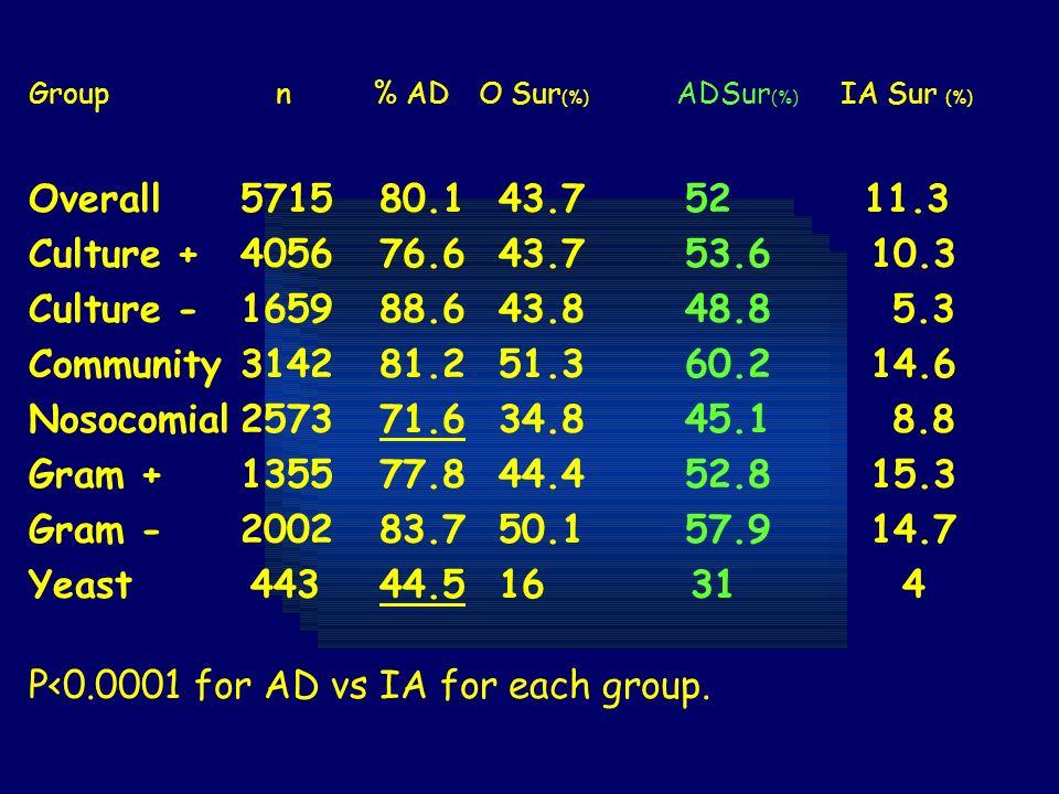 Group n % AD O Sur (%) ADSur (%) IA Sur (%) Overall5715 80.1 43.7 52 11.3 Culture +4056 76.6 43.7 53.6 10.3 Culture -1659 88.6 43.8 48.8 5.3 Community