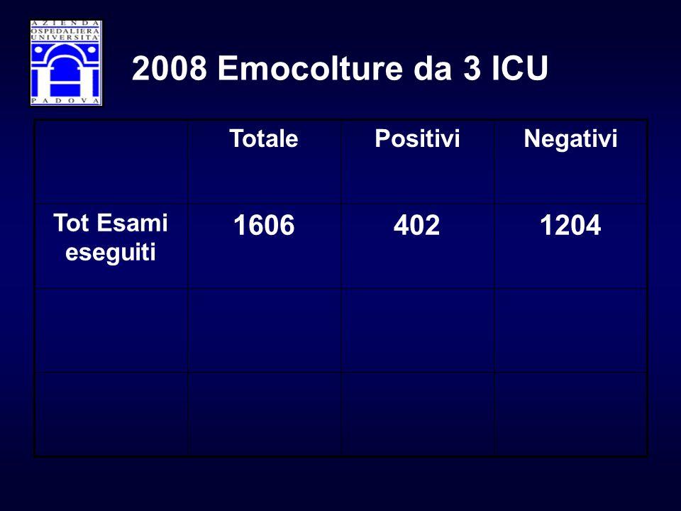 12044021606 Tot Esami eseguiti NegativiPositiviTotale 2008 Emocolture da 3 ICU