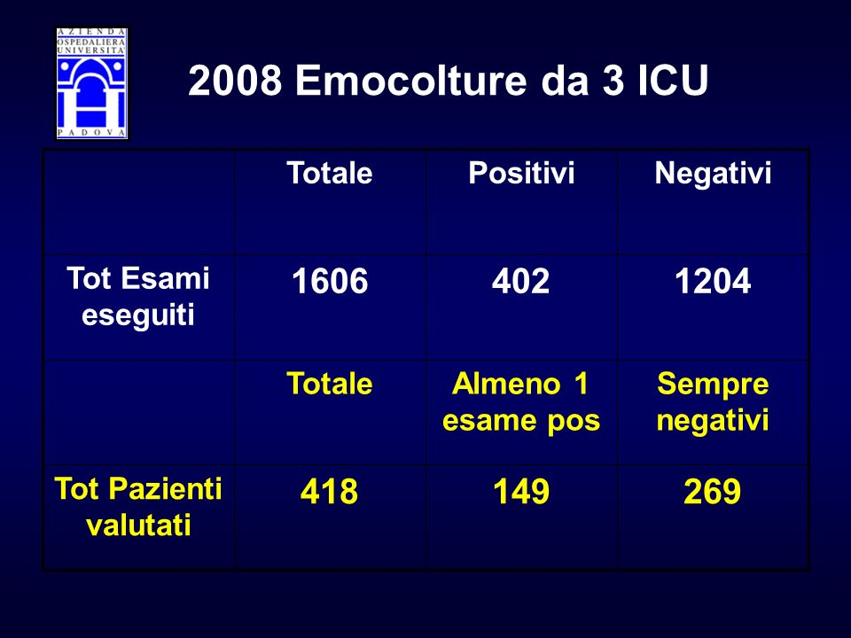 269149418 Tot Pazienti valutati Sempre negativi Almeno 1 esame pos Totale 12044021606 Tot Esami eseguiti NegativiPositiviTotale