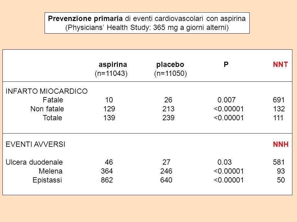 Prevenzione primaria di eventi cardiovascolari con aspirina (Physicians Health Study: 365 mg a giorni alterni) aspirina placebo PNNT (n=11043)(n=11050