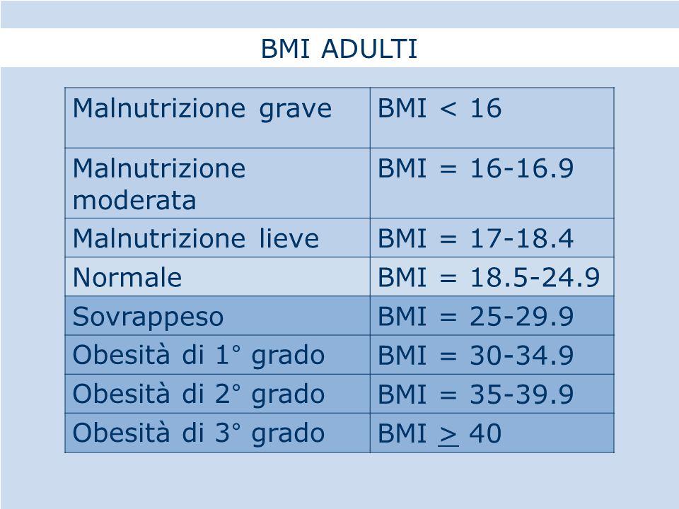 Malnutrizione graveBMI < 16 Malnutrizione moderata BMI = 16-16.9 Malnutrizione lieveBMI = 17-18.4 NormaleBMI = 18.5-24.9 SovrappesoBMI = 25-29.9 Obesità di 1° gradoBMI = 30-34.9 Obesità di 2° gradoBMI = 35-39.9 Obesità di 3° gradoBMI > 40 BMI ADULTI