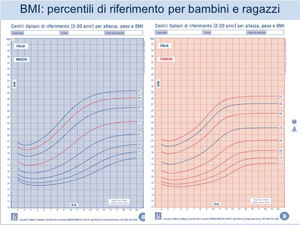 BMI: percentili di riferimento per bambini e ragazzi