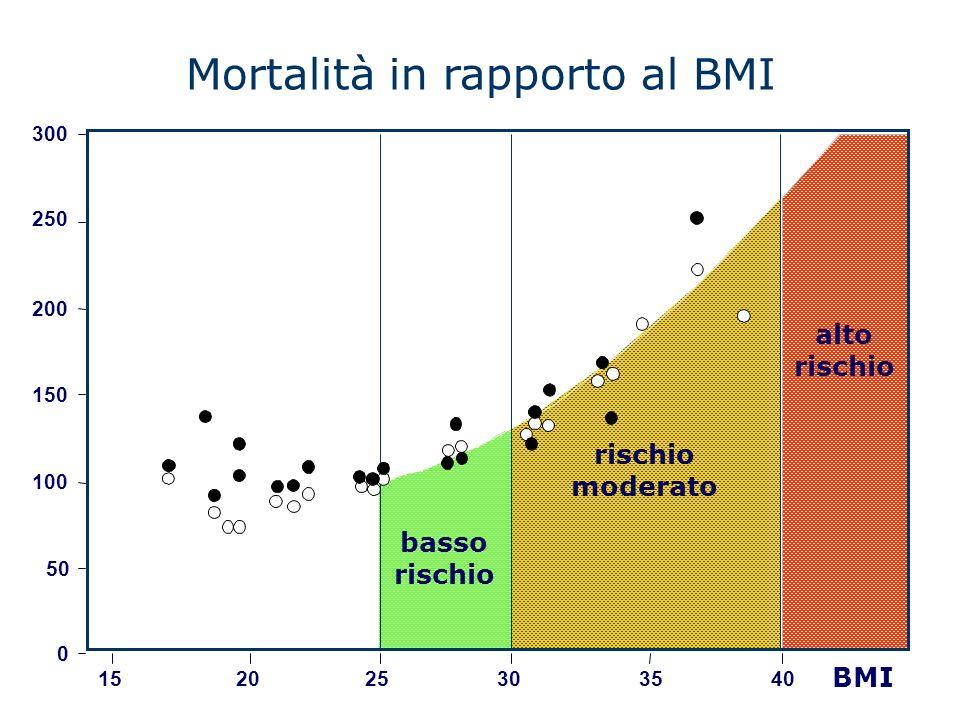 Mortalità in rapporto al BMI 300 250 200 150 100 50 15 0 2025304035 basso rischio moderato alto rischio BMI