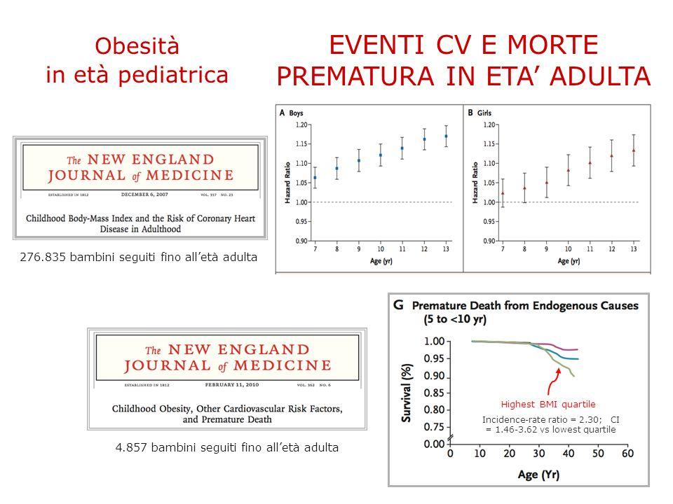 EVENTI CV E MORTE PREMATURA IN ETA ADULTA Obesità in età pediatrica Highest BMI quartile Incidence-rate ratio = 2.30; CI = 1.46-3.62 vs lowest quartile 276.835 bambini seguiti fino alletà adulta 4.857 bambini seguiti fino alletà adulta