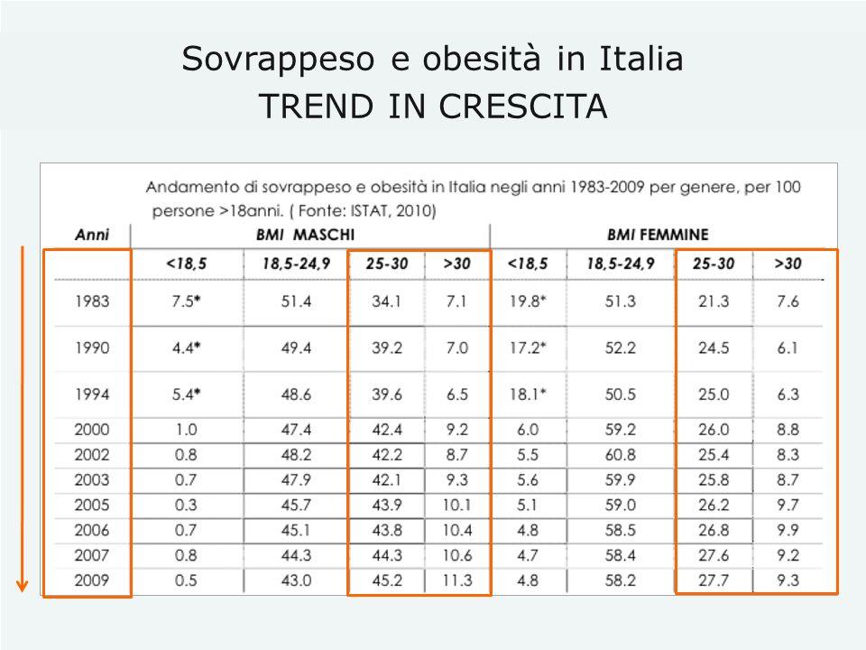 Sovrappeso e obesità in Italia TREND IN CRESCITA