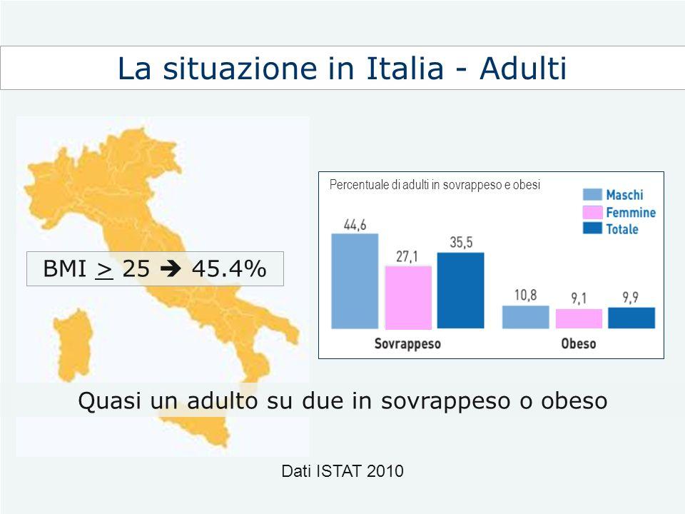 La situazione in Italia - Adulti Quasi un adulto su due in sovrappeso o obeso Dati ISTAT 2010 BMI > 25 45.4% Percentuale di adulti in sovrappeso e obe