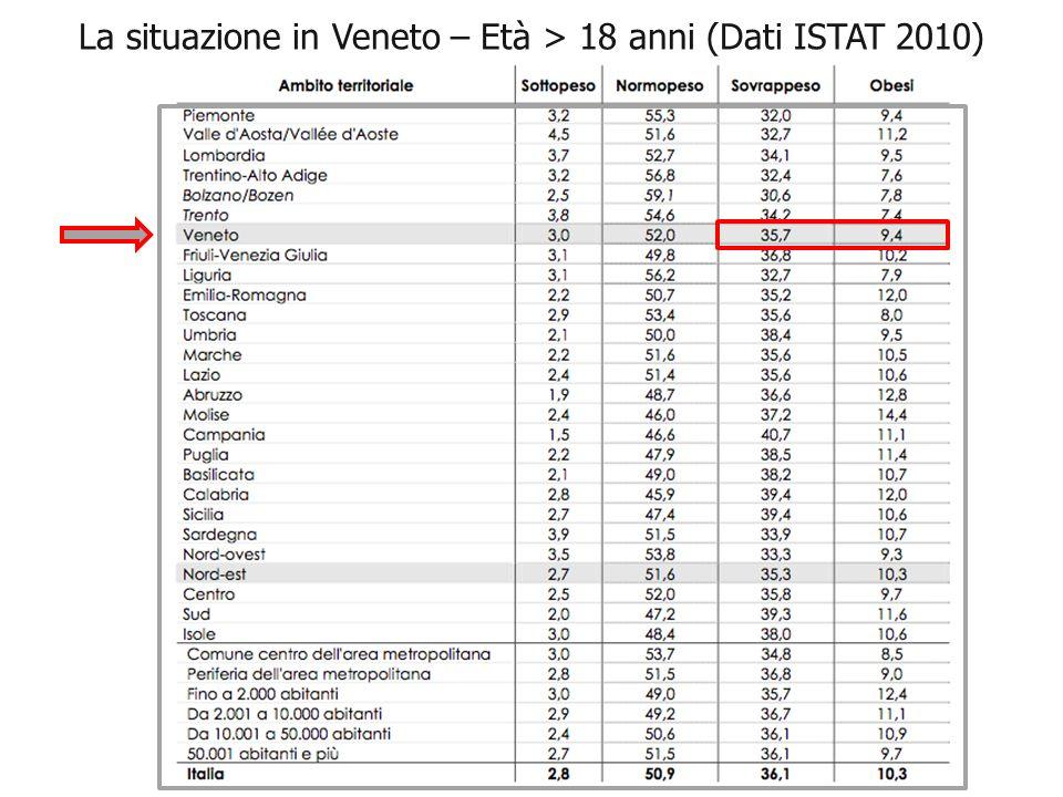 La situazione in Veneto – Età > 18 anni (Dati ISTAT 2010)
