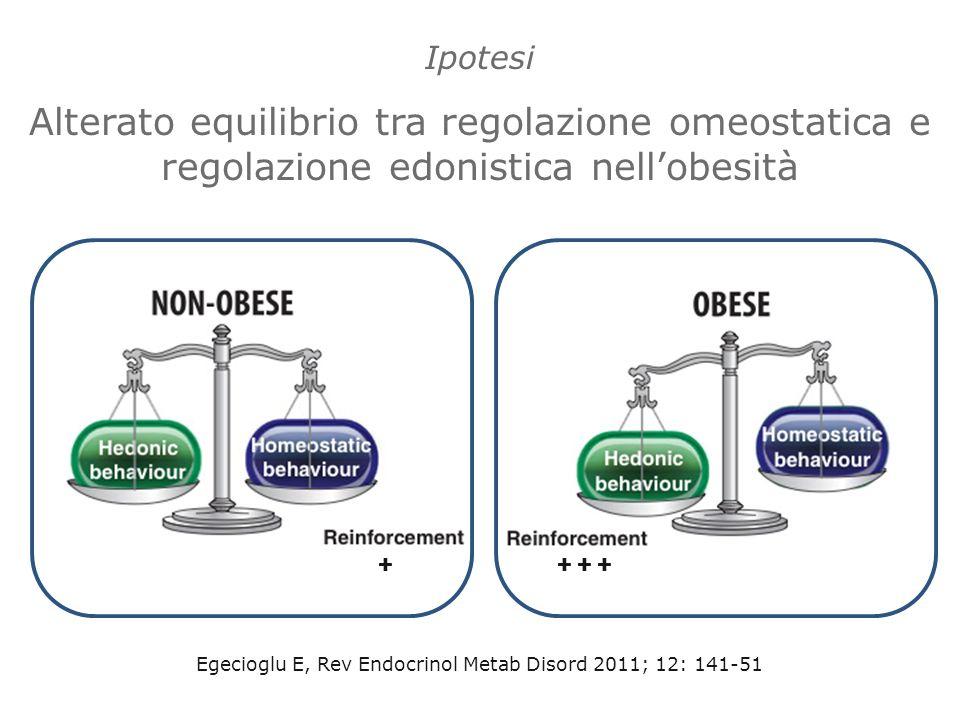 Egecioglu E, Rev Endocrinol Metab Disord 2011; 12: 141-51 ++ + + Ipotesi Alterato equilibrio tra regolazione omeostatica e regolazione edonistica nell