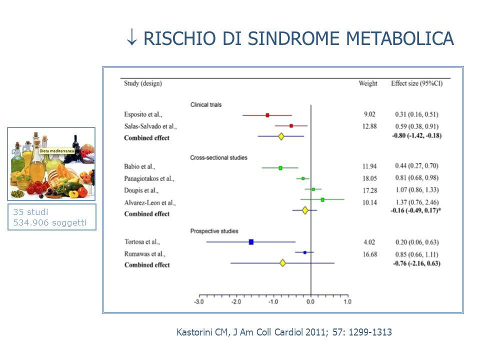 Kastorini CM, J Am Coll Cardiol 2011; 57: 1299-1313 35 studi 534.906 soggetti RISCHIO DI SINDROME METABOLICA