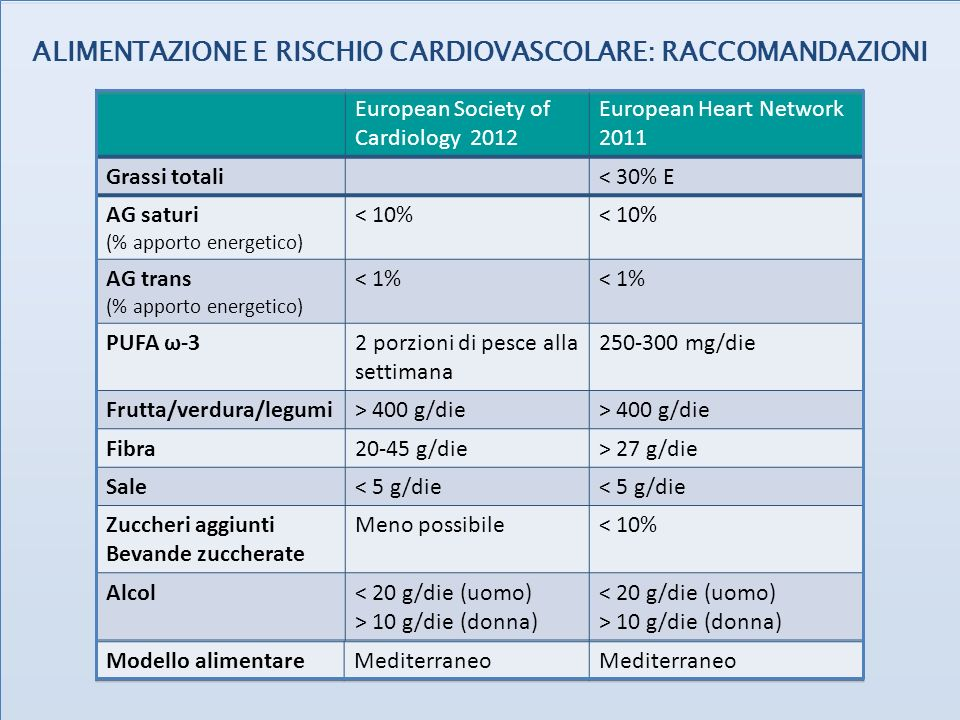 European Society of Cardiology 2012 European Heart Network 2011 Grassi totali< 30% E AG saturi (% apporto energetico) < 10% AG trans (% apporto energe